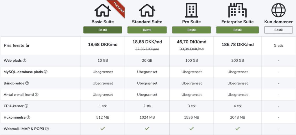WordPress hjemmeside pris - sandheden omkring opbygning af en hjemmeside