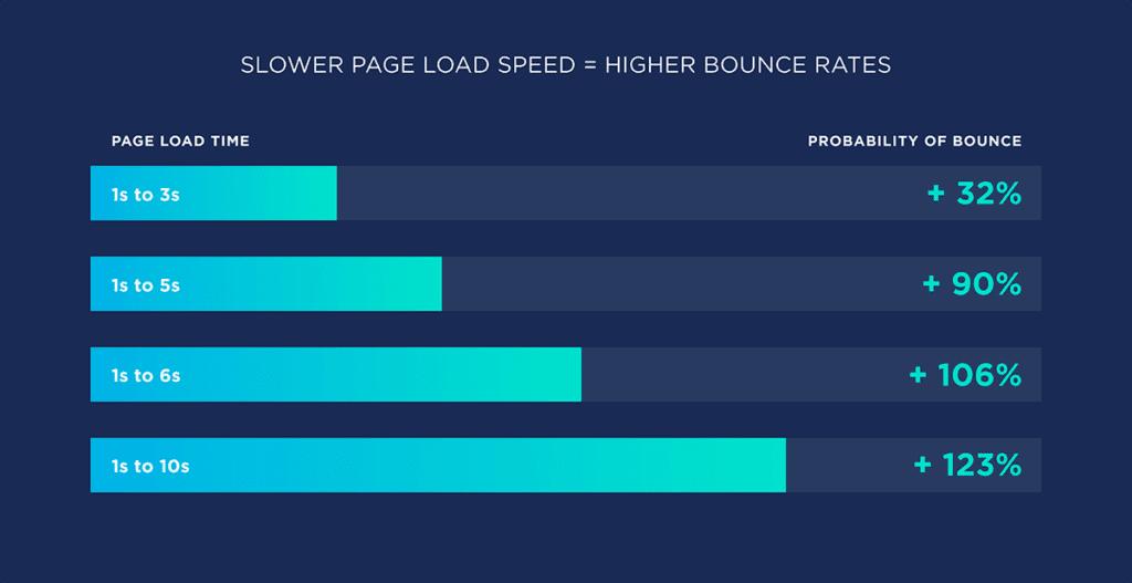 Hjemmesidens hastighed afgør bounce rate